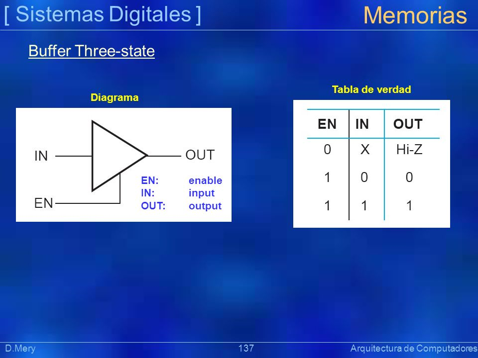 Memorias [ Sistemas Digitales ] Buffer Three-state Tabla de verdad